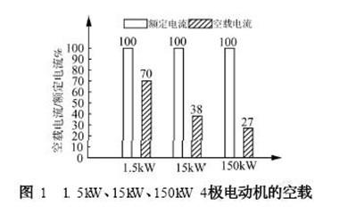 电动机空载关系图_高效电机用硅钢片(矽钢片)之探讨
